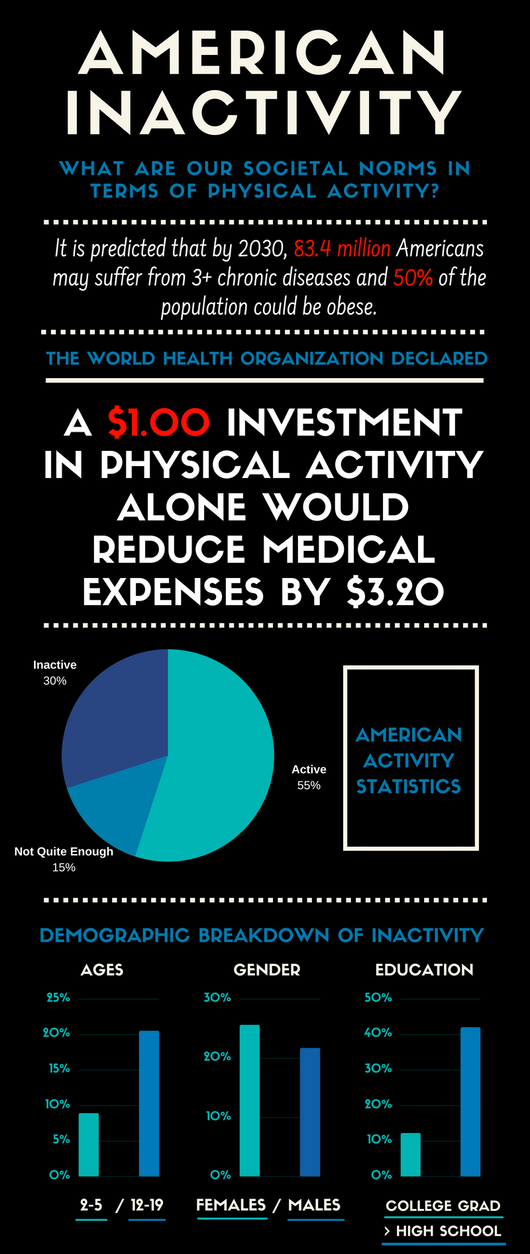 American Inactivity Infographic